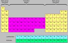 Group 1 alkali metals group 7 halogens group 0 noble gases periodic table transition metals breakdown urtaz Images