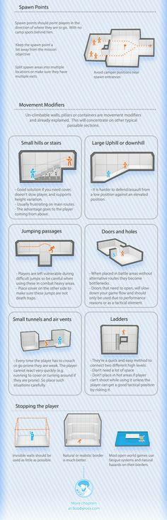 The Visual Guide for Multiplayer Level Design, Bobby Ross. Chapter 3: Tactics D.   http://bobbyross.com/blog/2014/6/29/the-visual-guide-for-multiplayer-level-design