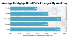 mortgage rates quicken