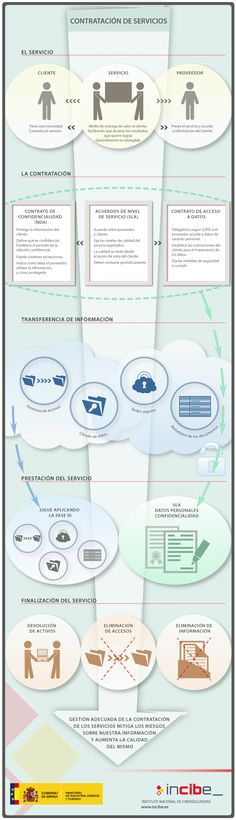 Seguridad de la información en la contratación de servicios.