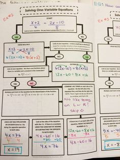 Solving Multi-Step Equations Graphic Organizer for interactive notebooks (INBs)