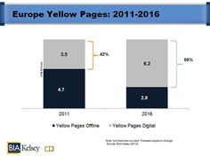 BIA/Kelsey Forecasts Digital to Reach 70% of Total Yellow Pages Revenue in Europe by 2016 - will newspapers follow the trend?