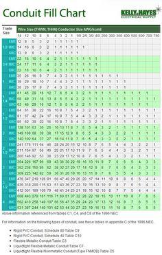 Romex Conduit Fill Chart : romex, conduit, chart, Loren, Dorez,, (LorenDorez), Profile, Pinterest