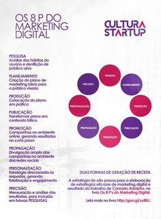 Os 8 P do Marketing Digital Social Marketing, Digital Marketing Strategy, Inbound Marketing, Business Marketing, Online Marketing, Marketing Ideas, Business Entrepreneur, Web Design, Instagram Blog
