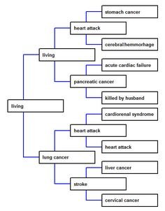 Cause of death pedigree - Megan Smolenyak Smolenyak's Roots World