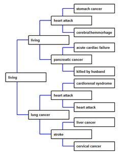 Cause of death pedigree - Megan Smolenyak Smolenyak's Roots World