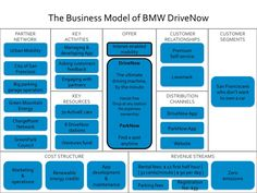Case_BMW Drive Now business model Business Model Canvas Examples, Business Model Example, Business Marketing, Marketing And Advertising, Strategy Business, Business Management, Business Planning, Proposition De Valeur, Business Plan Presentation