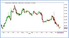 Ripples's Commodity Blog: COMMODITIES - DAILY TECHNICAL REPORT