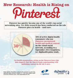 The Popularity of Health Content is Rising on Pinterest - Over the past year or so the question has been asked many, many times among health marketing professionals: what role does Pinterest play in health?  We know the site is a popular fashion and food destination, but are people finding health and medical content on the site?  Yes.