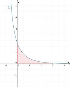 Flächenstück, das der Graph der Funktion h im Intervall [0;3] mit der x-Achse einschließt.