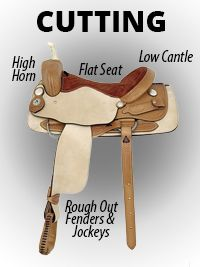 CUTTING Low cantle, high pommel and horn. Flatter seat with slight rise at pommel. Jockeys and fenders often made out of rough out leather for better grip. Reinforced rigging. Back cinch and slim stirrups. Leather wear strap between fenders and bottom skirt.-SR