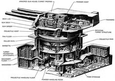 Google Image Result for http://padresteve.files.wordpress.com/2011/01/nc-class-16in_gun_turret.jpg