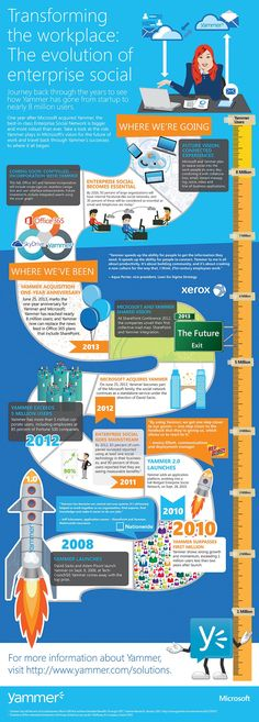 [Infographic] Transforming the workplace: the evolution of enterprise social. Yammer's roadmap from 2008 to today                                                                                                                                                                                 More