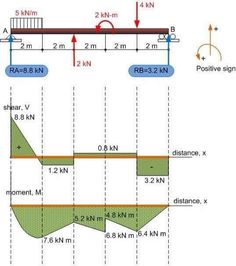 Learn How To Draw Shear Force And Bending Moment Diagrams - Engineering Discoveries Civil Engineering Software, Civil Engineering Design, Civil Engineering Construction, Engineering Consulting, Architectural Engineering, Engineering Science, Construction Design, Mechanical Engineering, Engineering Technology