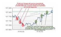 Commodities options and futures trading charts