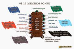 Gabaritando Direito: Composição CNJ (art. 103-b da CF)