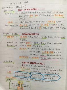 Japanese Handwriting, Japanese History, Aesthetic Gif, Study Notes, Language, Notebook, Bullet Journal, Motivation, Learning