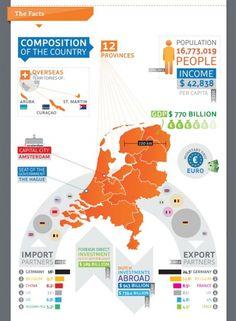 Nederland-infographic