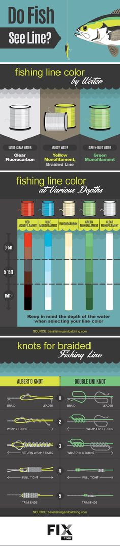 Find out which fishing line to use at different depths, and more with our line guide!
