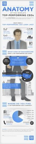 The Best-Performing CEOs In The World [Infographic]