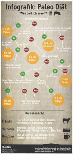 Was bei der #paleo diät erlaubt und verboten ist, siehst du auf der #infografik