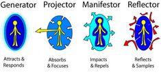 Human Design System - How the four aura types work Human Design System, Human Body Systems, Tool Design, Spiritual Awakening, Spirituality, Knowledge, Coding, Thoughts, Writing