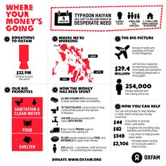 Today marks one month since typhoon #Haiyan hit the Philippines. And in spite of the extraordinary challenges, the massive relief effort continues. Here's a quick break down of how your life-saving donations have been used so far. Read more about how your support is helping to save lives and rebuild livelihoods http://www.oxfam.org/en/haiyan