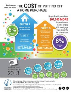 The cost of putting off a home purchase as mortgage interest rates tick up - Va Loan Mortgage Interest Rates, Best Interest Rates, Mortgage Rates, Paying Off Mortgage Faster, Mortgage Loan Originator, Home Buying Tips, Real Estate Tips, Staging, Direct Mail