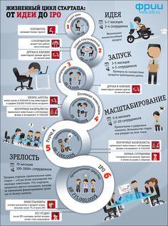 Инфографика: жизнь стартапа от идеи до IPO -theRunet