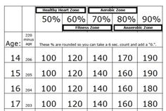 FREE! This is a heart rate lesson to help your students figure their target heart rate zones...It includes posters for your gym or weightroom too. Be sure to check out my year-long P.E. curriculum at: http://www.teacherspayteachers.com/Product/The-Best-PE-Curriculum-A-Complete-Year-Long-6th-12th-Grade-PE-Program