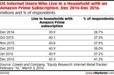 US Internet Users Who Live in a Household with an Amazon Prime Subscription, Dec 2014-Dec 2016 (millions and % of respondents)