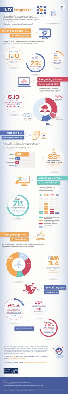 Data integration Infographic,  do you have the right data to make business decisions?