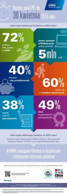 """KPMG w Polsce od 2012 roku pyta Polaków, w jaki sposób rozliczają swój podatek dochodowy za dany rok podatkowy, w tym m.in. o stopień trudności rozliczania się z urzędem skarbowym, o najczęściej wykorzystywane ulgi podatkowe oraz sposób wybierania organizacji pożytku publicznego, którym przekazują 1% podatku. #PIT #Podatki #Pit2014 #Tax #KPMG  Infografika została przygotowana na podstawie III edycji badania KPMG w Polsce pt. """"Roczne zeznanie podatkowe Polaków – PIT 2013""""."""