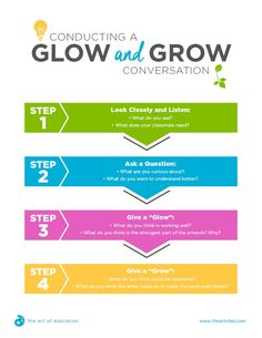 """I like the idea of using a """"Glow & Grow"""" critique in a unit focused on growth. The simplicity of the format of the critique is a great way to introduce students to talking about their artwork, processes, and progress. Elementary Art Rooms, Art Lessons Elementary, High School Art, Middle School Art, Arte Elemental, Art Rubric, Rubrics, Art Classroom Management, Art Critique"""