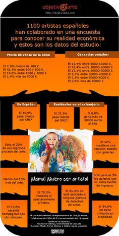 Infografía sobre la situación económica de los artistas en España.
