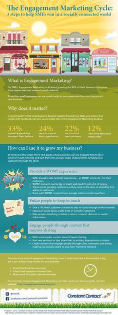 De drie stappen van Engagement Marketing