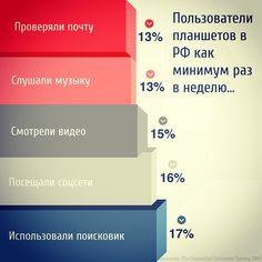 Пользователи планшетов в РФ как минимум раз в неделю делали это.. #маркетинг #интернетмаркетинг #контентмаркетинг #соцсети #smm #мобайл
