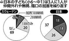 仲間外れ・無視…日本のいじめ「暴力以外」顕著  日本と同様に暴力犯罪が少ない国とされるスウェーデンとの比較により、いじめの社会的背景を考えた。両国とも小学6年~中学1年と中学2~3年の児童生徒を対象に2013年から15年にかけて、半年に1回ずつ計3回調査。その結果、「仲間外れ、無視、陰口」の被害に遭った経験率は、各学年、男女ともスウェーデンの20%前後に対し、日本は40%前後と高かった。