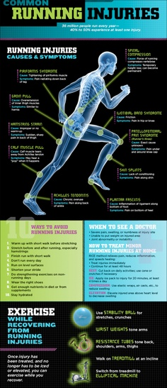 injuries man, no fun - but this is nice infographic