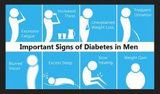 Early Sign & Symptoms of diabetes - Know the signs of type 1 and type 2 diabetes symptoms. Also read diabetes symptoms in women, men & kids (child). Type 2 Diabetes Symptoms, Types Of Diabetes, Pcos Symptoms, Warning Signs Of Diabetes, Diabetes Signs, Diabetes Diet, Diabetes Mellitus, Weight Gain, Losing Weight