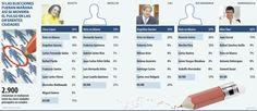 El voto en blanco es definitivo, por ahora, para las alcaldías en 4 principales ciudades