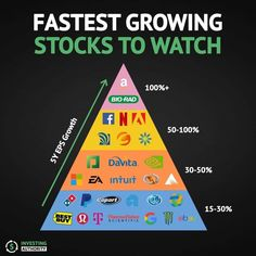 Stocks To Watch, Buy Stocks, Good Gaming Desk, Investment Group, Value Investing, College Hacks, New Career, Fast Growing, Money Management