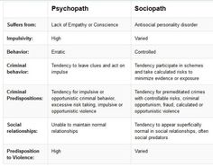 ironically i actually did my sociology project on sociopaths. Sociopaths have an antisocial disorder AND a lack of conscience/ emotions. (sherlock is technically not a sociopath since he cares for John) Forensic Psychology, Psychology Quotes, Forensic Science, Evolutionary Psychology, Psychology Experiments, Educational Psychology, Health Psychology, Color Psychology, Understanding Psychology