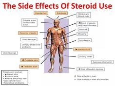 Side effects of Prednisone/Steroid use
