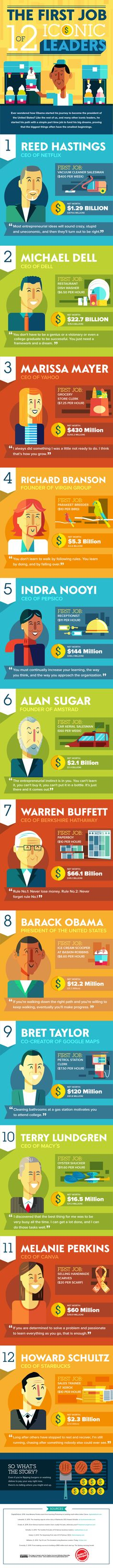 Your first job is important not only for saving, but also for shaping your character. Click here for an infographic that looks at the first job of 12 iconic leaders...