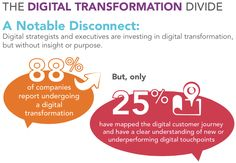 The Digital Transformation Divide. Only 25% of companies have mapped the digital customer journey and have a clear understanding of digital touchpoints.