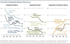 Trends in regular news sources
