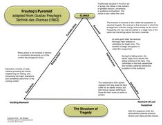 140 best plot diagrams images on pinterest story structure plot climbing freytagss pyramid or getting on top of dramatic structure part 1 ccuart Images