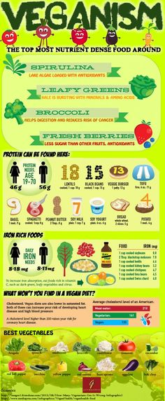 Veganism   Veganism is a form of vegetarianism which eliminates all animal products from the diet.    #infographic