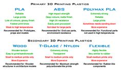 3D PRINTING MATERIALS, TERMINOLOGY AND SPECIFICATIONS -
